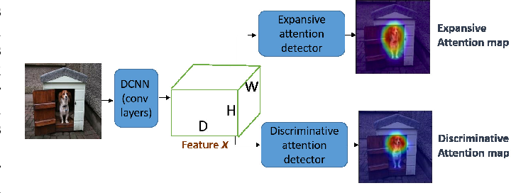 Figure 1 for Decoupled Spatial Neural Attention for Weakly Supervised Semantic Segmentation