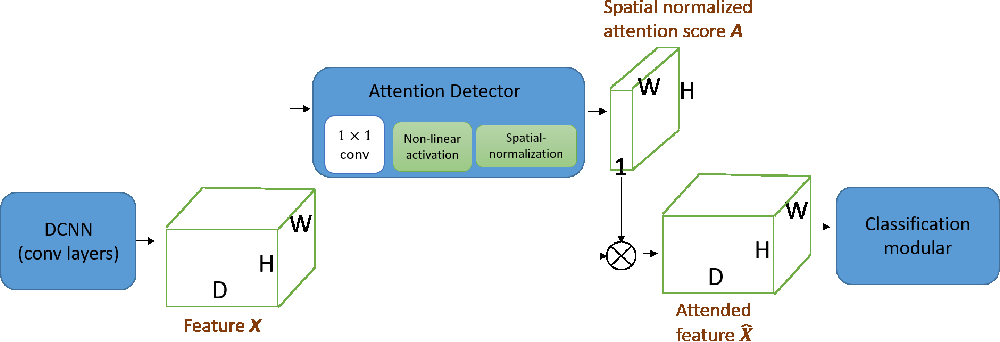 Figure 2 for Decoupled Spatial Neural Attention for Weakly Supervised Semantic Segmentation
