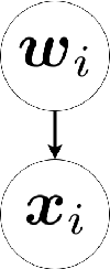 Figure 1 for Generative Locally Linear Embedding