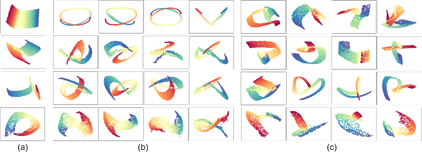 Figure 3 for Generative Locally Linear Embedding