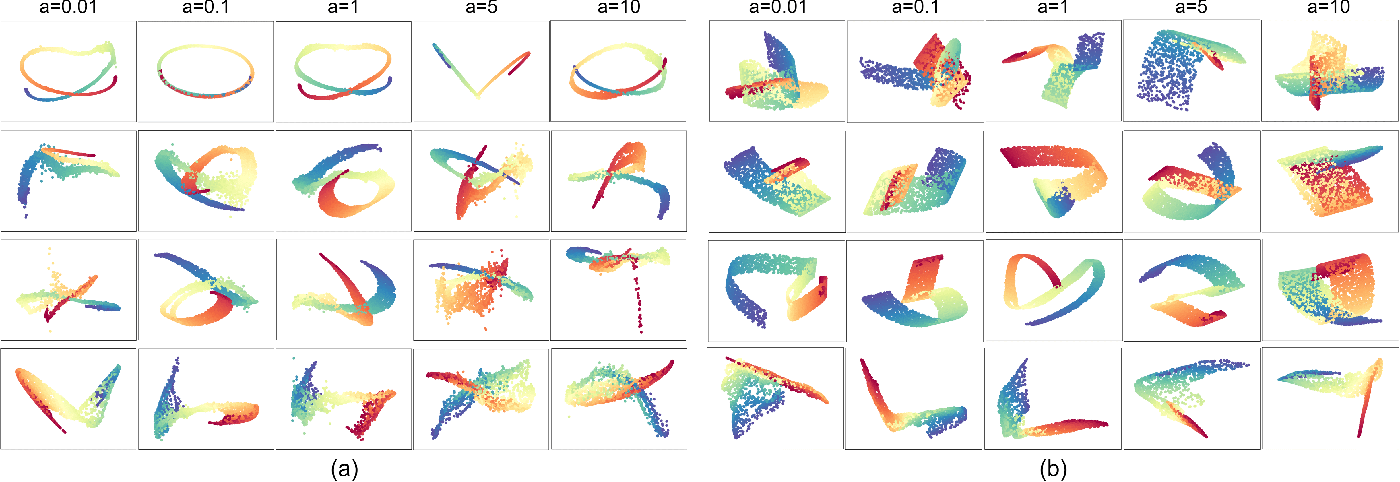 Figure 4 for Generative Locally Linear Embedding