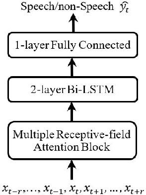 Figure 1 for MLNET: An Adaptive Multiple Receptive-field Attention Neural Network for Voice Activity Detection