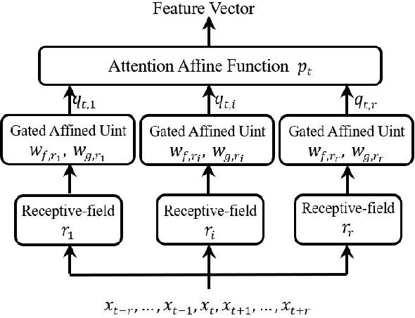 Figure 3 for MLNET: An Adaptive Multiple Receptive-field Attention Neural Network for Voice Activity Detection