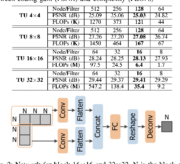 Figure 1 for Fully Neural Network Mode Based Intra Prediction of Variable Block Size