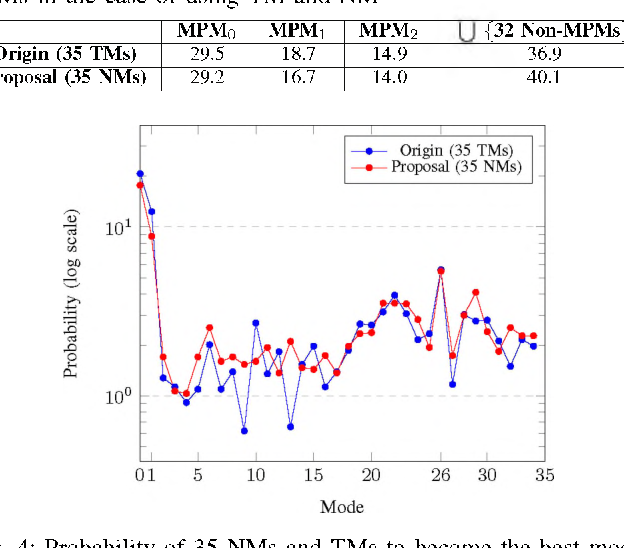 Figure 3 for Fully Neural Network Mode Based Intra Prediction of Variable Block Size