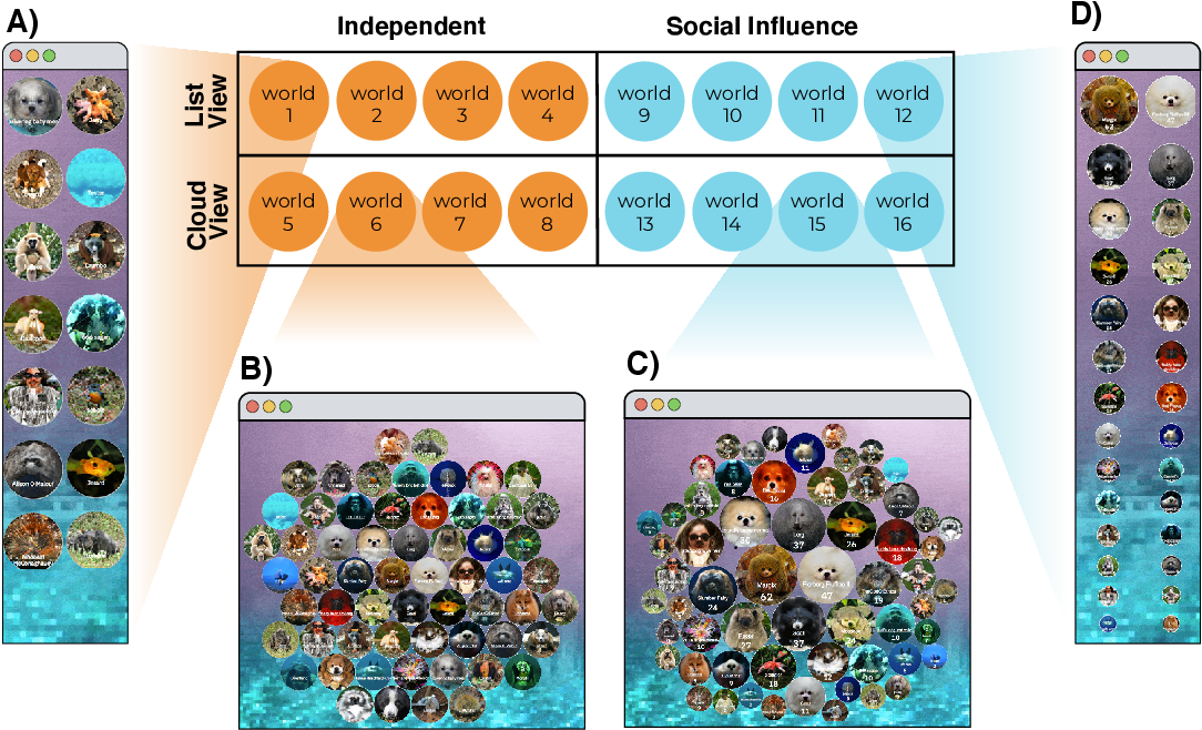 Figure 3 for Social influence leads to the formation of diverse local trends
