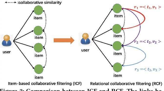 Figure 3 for Relational Collaborative Filtering:Modeling Multiple Item Relations for Recommendation
