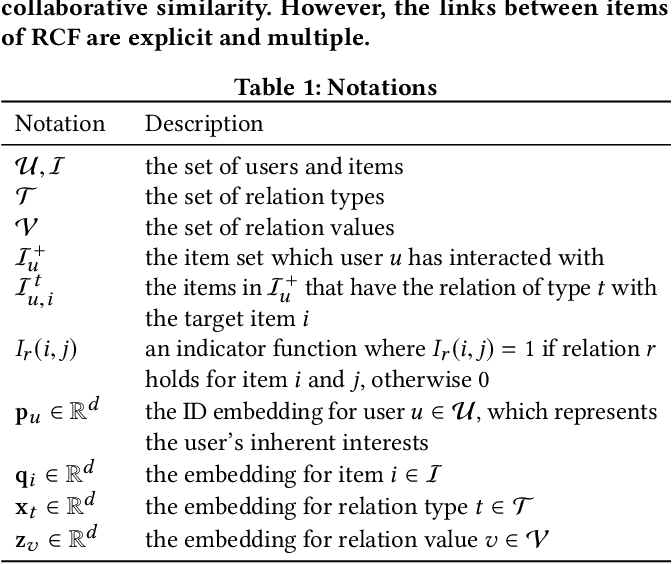 Figure 2 for Relational Collaborative Filtering:Modeling Multiple Item Relations for Recommendation