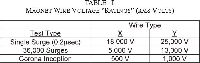 Magnet wire voltage rating wire center low voltage pwm inverter fed motor insulation issues semantic scholar rh semanticscholar org wire gauge amp rating chart wire gauge current rating keyboard keysfo Images