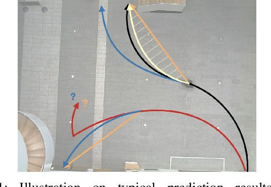 Figure 1 for Intention-aware Residual Bidirectional LSTM for Long-term Pedestrian Trajectory Prediction