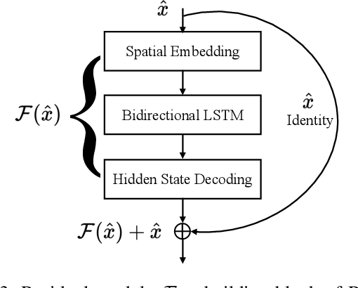 Figure 3 for Intention-aware Residual Bidirectional LSTM for Long-term Pedestrian Trajectory Prediction