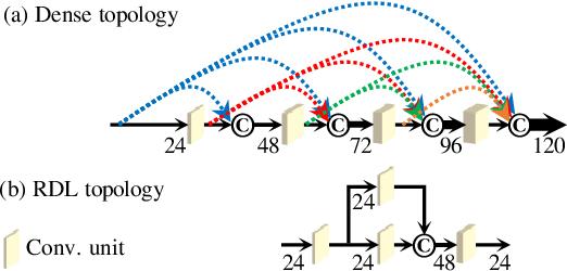 Figure 1 for Deep Residual-Dense Lattice Network for Speech Enhancement