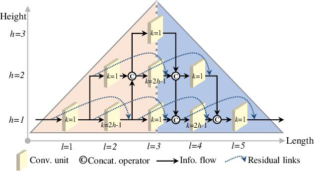 Figure 3 for Deep Residual-Dense Lattice Network for Speech Enhancement