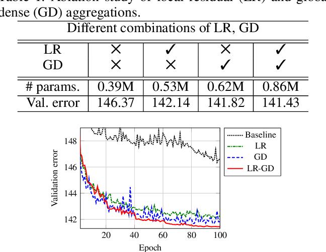 Figure 2 for Deep Residual-Dense Lattice Network for Speech Enhancement