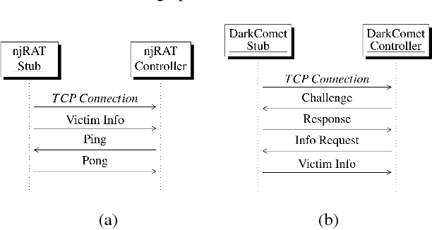 Figure 8 from Schrödinger's RAT: Profiling the Stakeholders in the