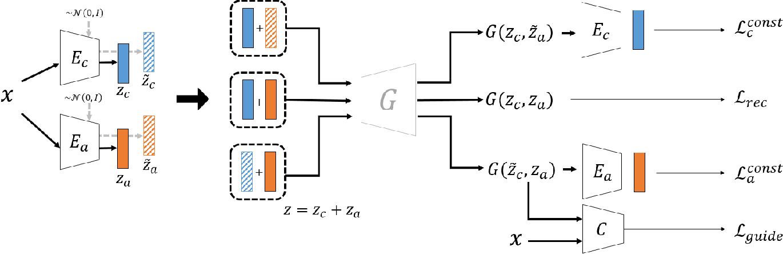 Figure 1 for Deep Representation Decomposition for Feature Disentanglement