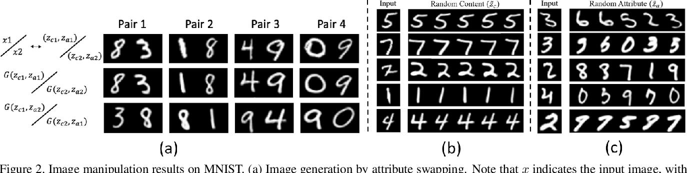 Figure 3 for Deep Representation Decomposition for Feature Disentanglement