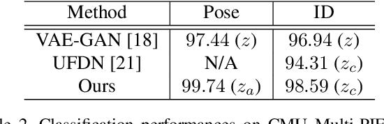 Figure 4 for Deep Representation Decomposition for Feature Disentanglement