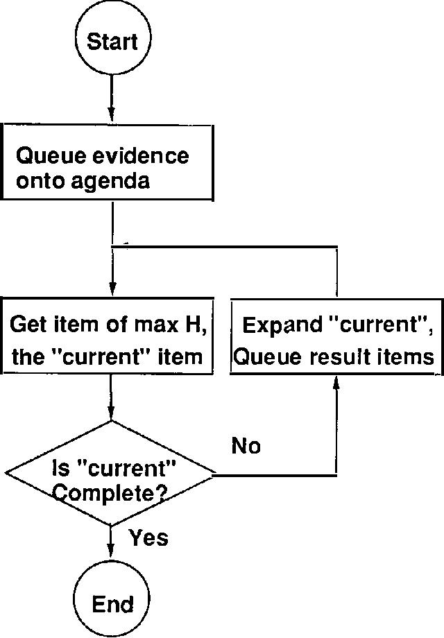 Figure 1 for Algorithms for Irrelevance-Based Partial MAPs