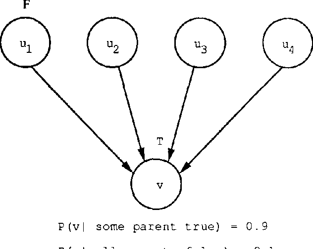 Figure 2 for Algorithms for Irrelevance-Based Partial MAPs