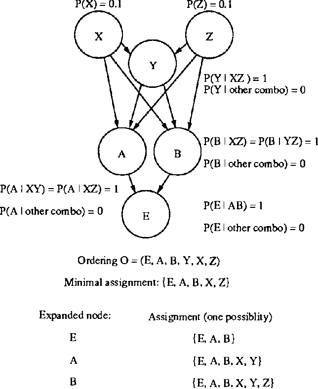 Figure 3 for Algorithms for Irrelevance-Based Partial MAPs