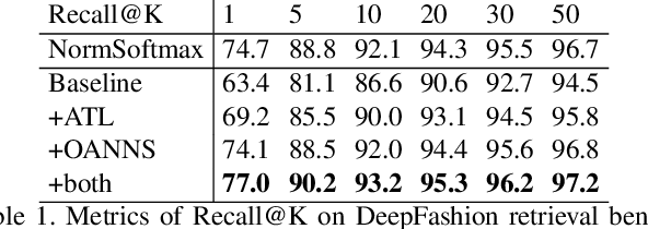 Figure 2 for A weakly supervised adaptive triplet loss for deep metric learning