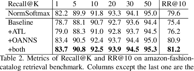 Figure 3 for A weakly supervised adaptive triplet loss for deep metric learning