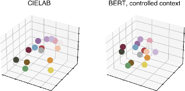 Figure 1 for Can Language Models Encode Perceptual Structure Without Grounding? A Case Study in Color