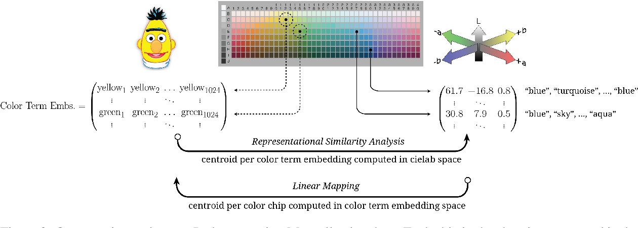 Figure 3 for Can Language Models Encode Perceptual Structure Without Grounding? A Case Study in Color