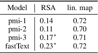 Figure 4 for Can Language Models Encode Perceptual Structure Without Grounding? A Case Study in Color