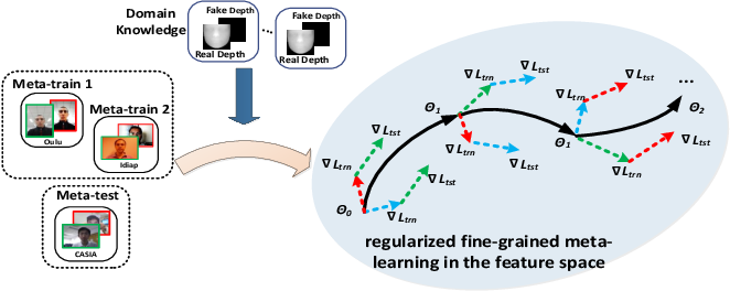 Figure 1 for Regularized Fine-grained Meta Face Anti-spoofing