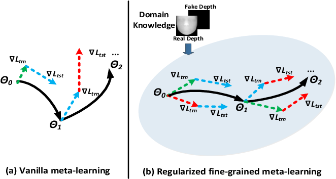 Figure 3 for Regularized Fine-grained Meta Face Anti-spoofing