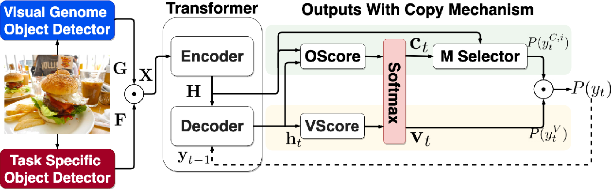 Figure 3 for ECOL-R: Encouraging Copying in Novel Object Captioning with Reinforcement Learning
