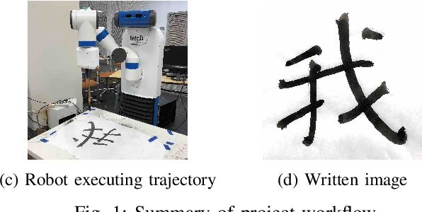 Figure 1 for Robot Calligraphy using Pseudospectral Optimal Control in Conjunction with a Simulated Brush Model