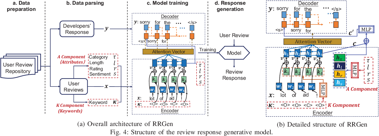 Figure 4 for Automating App Review Response Generation