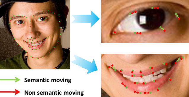 Figure 1 for Semantic Alignment: Finding Semantically Consistent Ground-truth for Facial Landmark Detection