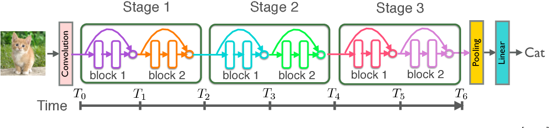 Figure 1 for Multi-level Residual Networks from Dynamical Systems View