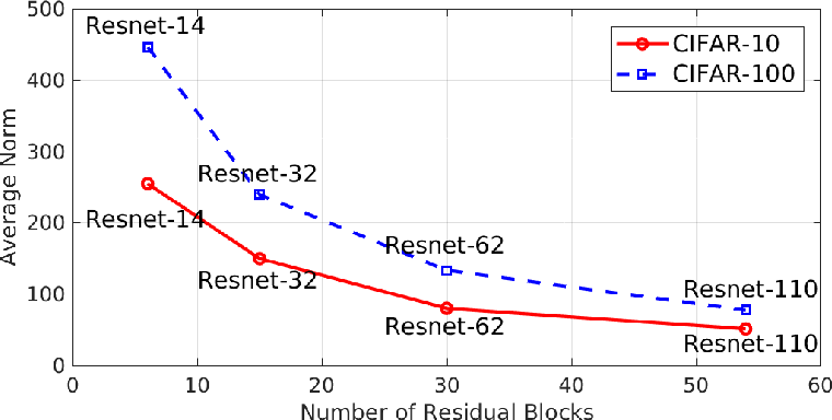 Figure 4 for Multi-level Residual Networks from Dynamical Systems View