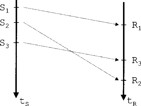 Fig. 9.3. Deviation of sending and receiving orders