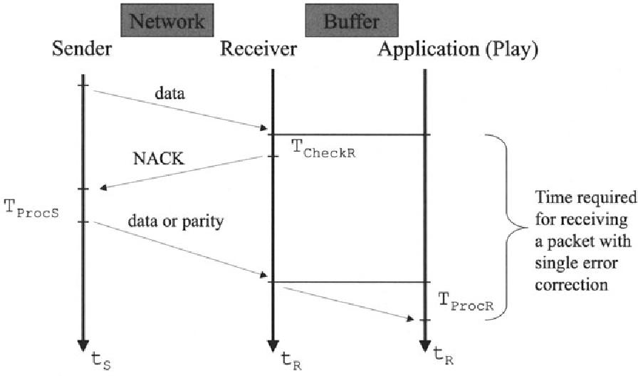 Fig. 9.4. Adaptive input buffer