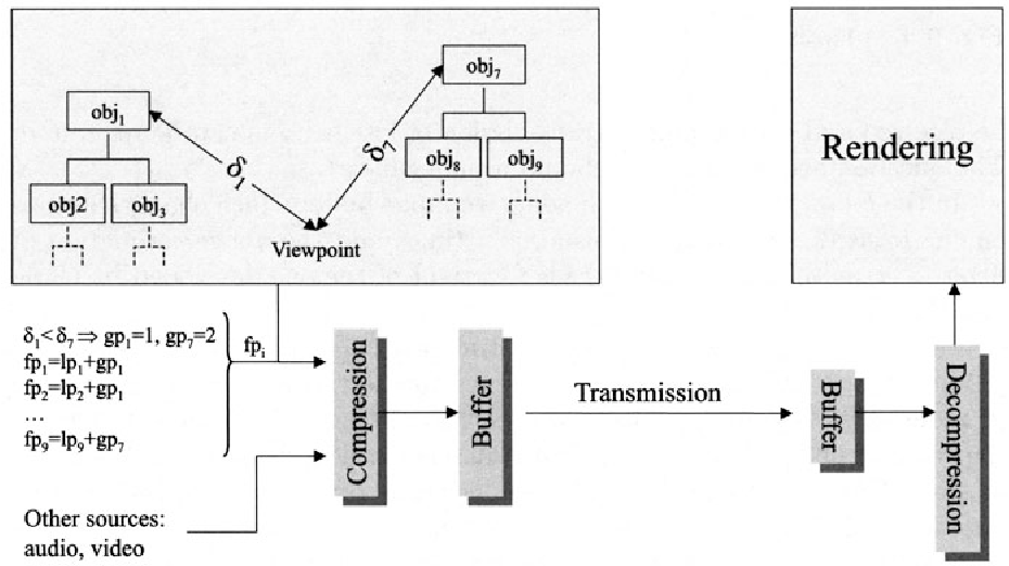 Fig. 9.5. Spatial hierarchical compression