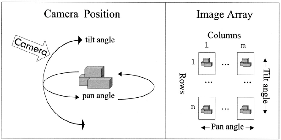 Fig. 10.2. Camera positions and image array