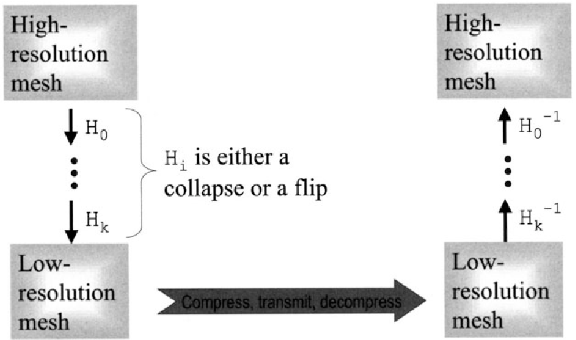Fig. 10.4. Progressive transmission