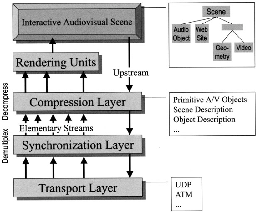 Fig. 10.5. Layers of MPEG-4