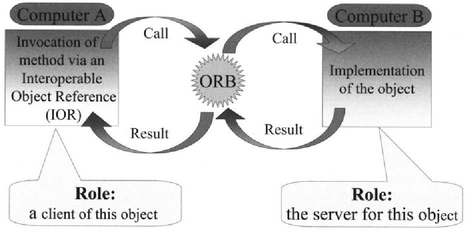 Fig. 13.1. Conceptual View of ORB
