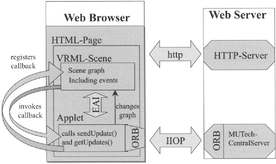 Fig. 13.5. DVW Architecture with CORBA
