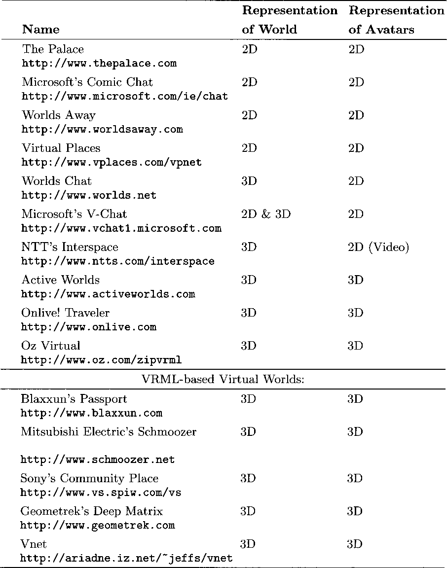 Table 3.1. Virtual worlds and their graphical representations