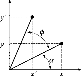 Fig. 4.2. Two-dimensional rotation around the origin