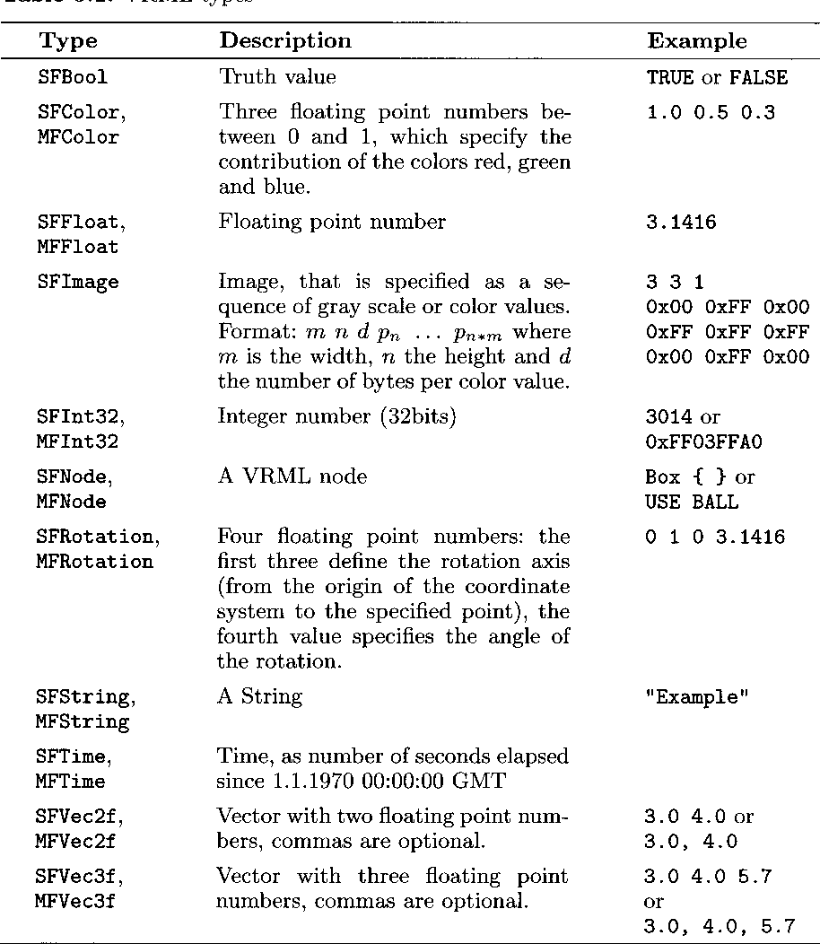 Table 5.1. VRML types