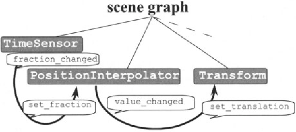 Fig. 5.4. Nodes and routes of a typical animation